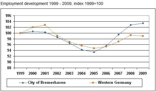 Bremerhaven-Paper3