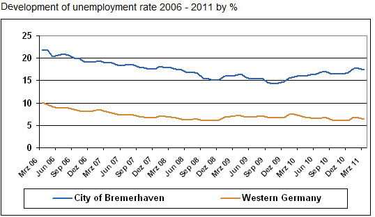Bremerhaven-Paper4